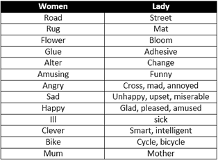 Antonyms and synonyms are used to beautify the language. It becomes boring to use the same word again and again. Hence you can use different words to ...