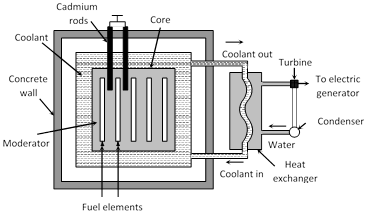 Jee main jee advanced cbse neet iit free study packages test it is also called an atomic pile it is thus a source of controlled energy which is utilised for many useful purposes ccuart Image collections