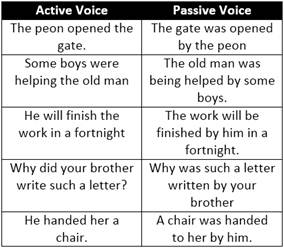 Simple future active passive voice rules active voice and passive vo.