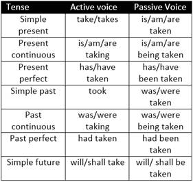 active and passive voice rules pdf