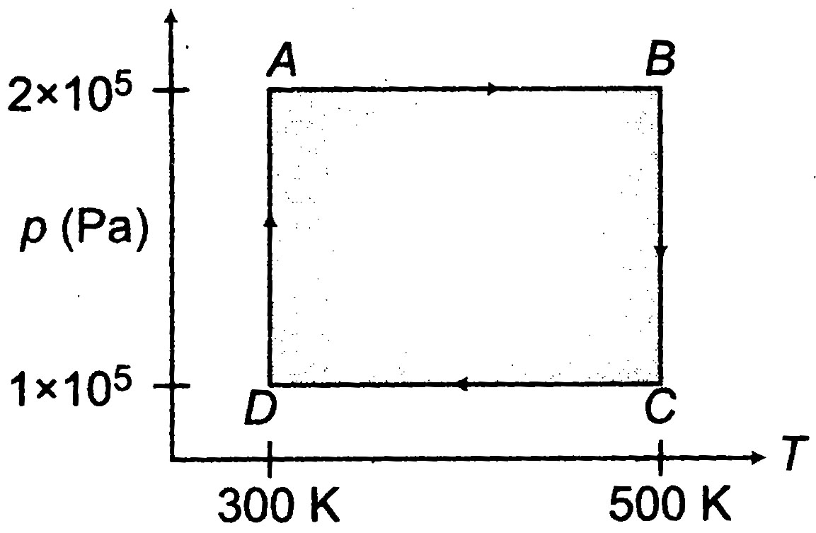 Solved papers for jee main advanced aieee solved paper 2009 30 are based on the following paragraph two moles of helium gas are taken over the cycle abcda as shown in the p t diagram pooptronica