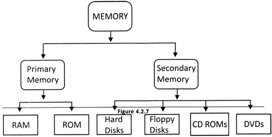 a study on random access memory and internal hard drives All pcs store data to the hard drive and the random access memory (ram) the computer loads active data into the ram for faster data processing, and saves long-term data, like user files, to the hard drive the more ram a computer has, the faster it can perform the more storage space a hard.