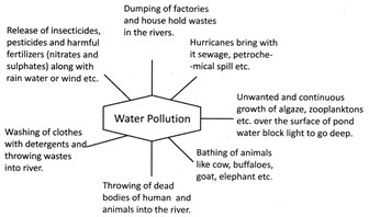 essay on air pollution for class 5th